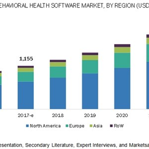 Behavioral Health Software Market: High Demand for Mental Health Services in Healthcare